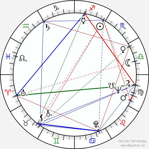 Jiřina Pokorná-Makoszová wikipedie wiki 2019, 2020 horoskop