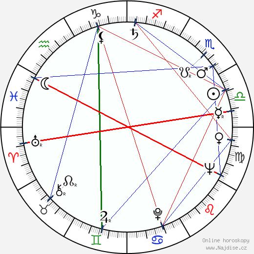 Jiřina Prekopová wikipedie wiki 2020, 2021 horoskop