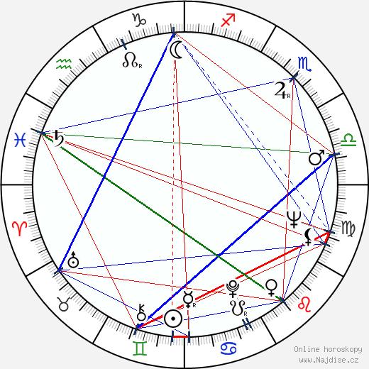 Jiřina Šiklová wikipedie wiki 2020, 2021 horoskop