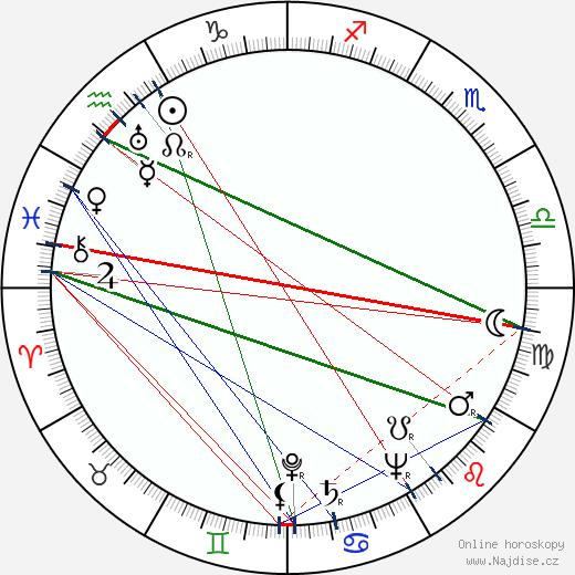 Jiřina Steimarová wikipedie wiki 2017, 2018 horoskop
