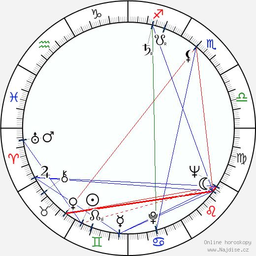Jiřina Švorcová wikipedie wiki 2020, 2021 horoskop