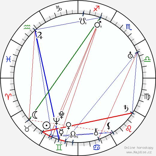 Jiřina Vávrová wikipedie wiki 2020, 2021 horoskop