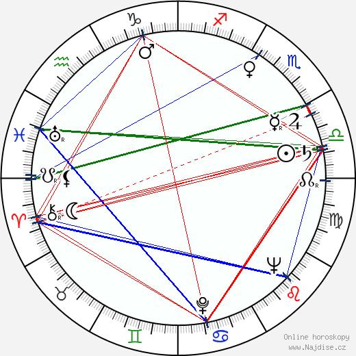 Jiřina Zemanová wikipedie wiki 2020, 2021 horoskop