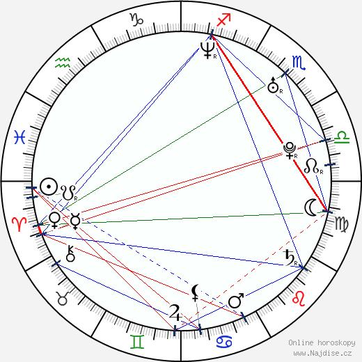 Jitka Čvančarová wikipedie wiki 2020, 2021 horoskop