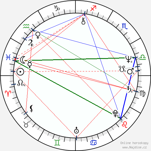 Jitka Molavcová wikipedie wiki 2017, 2018 horoskop