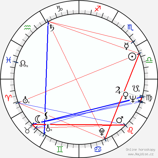 Jitka Nováková wikipedie wiki 2019, 2020 horoskop