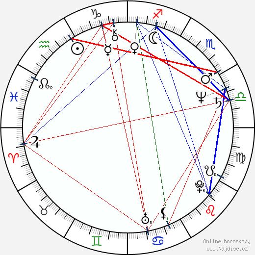 Jitka Pistoriusová wikipedie wiki 2020, 2021 horoskop