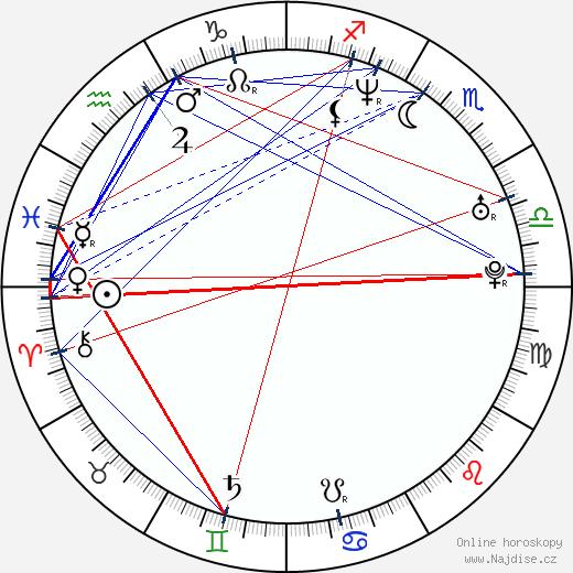 Jitka Schneiderová wikipedie wiki 2018, 2019 horoskop