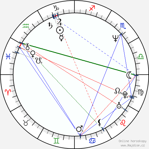 Jitka Sedláčková wikipedie wiki 2020, 2021 horoskop