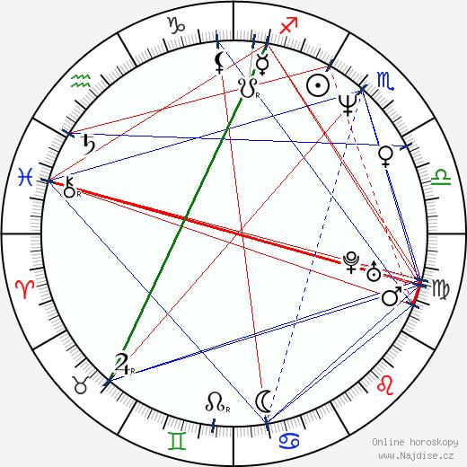 Jitka Sluková wikipedie wiki 2020, 2021 horoskop