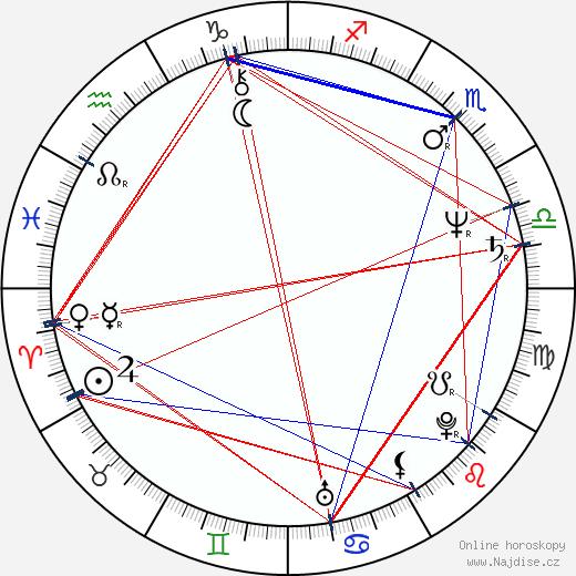 Jitka Smutná wikipedie wiki 2020, 2021 horoskop