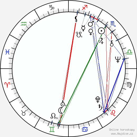 Jitka Zelenohorská wikipedie wiki 2020, 2021 horoskop