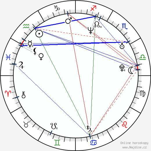Joachim Rafaelsen wikipedie wiki 2018, 2019 horoskop