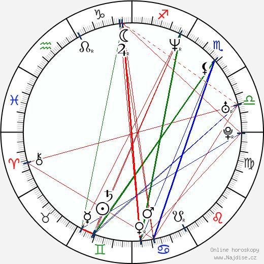 Joachim Rønning wikipedie wiki 2018, 2019 horoskop