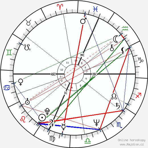Joan Allen wikipedie wiki 2018, 2019 horoskop