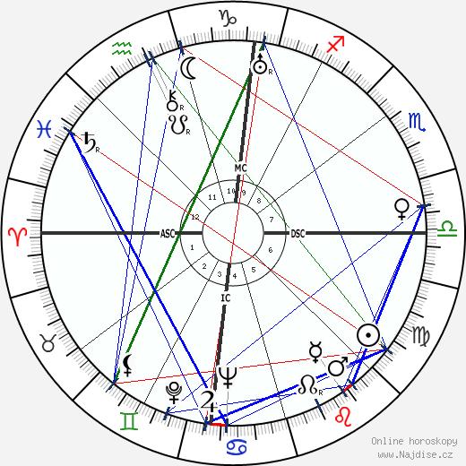 Joan Blondell wikipedie wiki 2019, 2020 horoskop