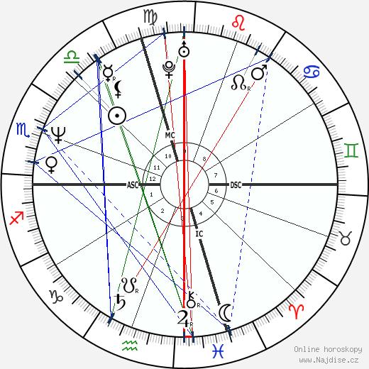 Joan Cusack wikipedie wiki 2020, 2021 horoskop
