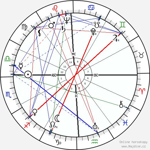 Joan Fontaine wikipedie wiki 2019, 2020 horoskop