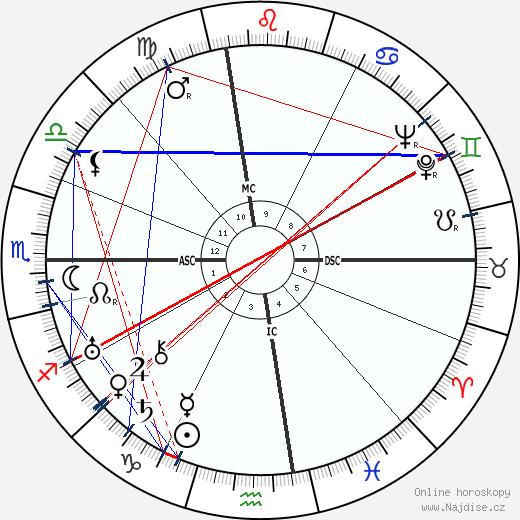 Joan London wikipedie wiki 2019, 2020 horoskop