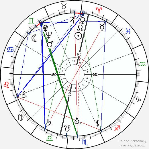 Joan Miro wikipedie wiki 2017, 2018 horoskop