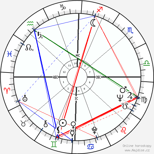 Joan Rivers wikipedie wiki 2020, 2021 horoskop