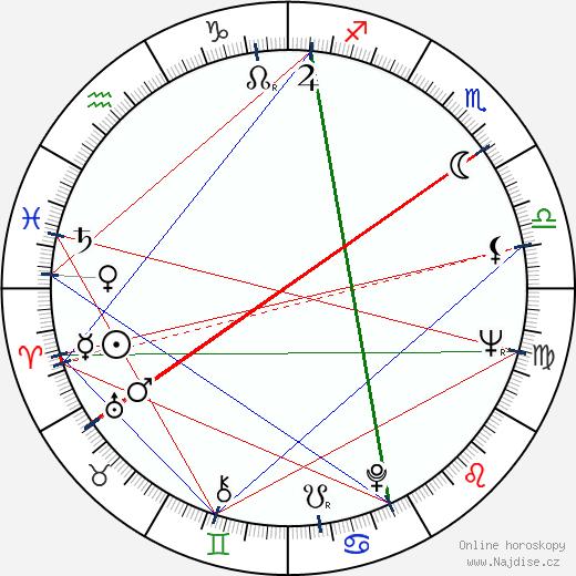 Joan Tewkesbury wikipedie wiki 2019, 2020 horoskop