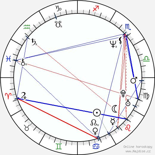 Joanna Going wikipedie wiki 2018, 2019 horoskop