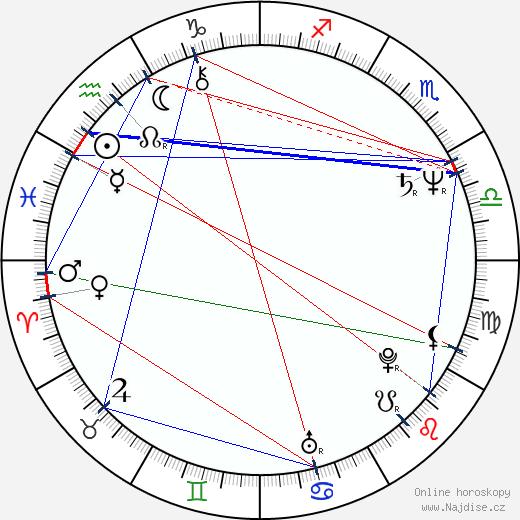 Joanna Kerns wikipedie wiki 2018, 2019 horoskop
