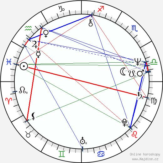 Joanna Żółkowska wikipedie wiki 2017, 2018 horoskop
