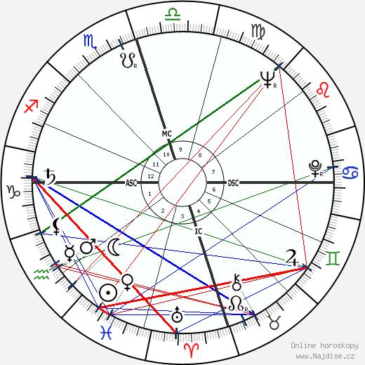 Joanne Woodward wikipedie wiki 2019, 2020 horoskop