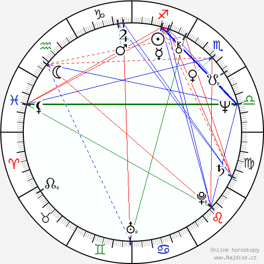 JoBeth Williams wikipedie wiki 2018, 2019 horoskop