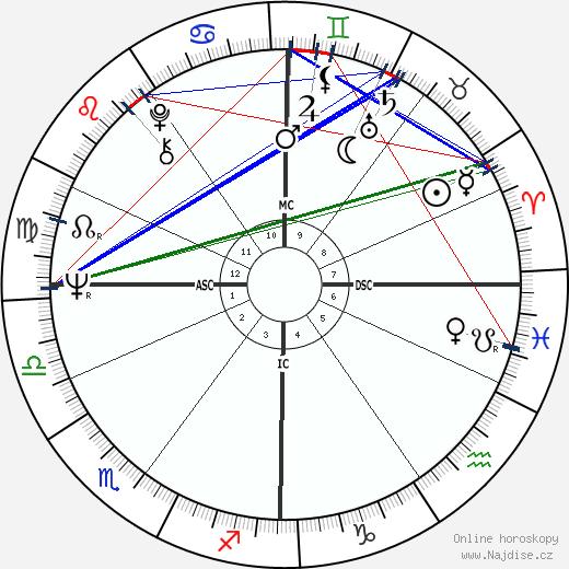 Jochen Rindt wikipedie wiki 2018, 2019 horoskop