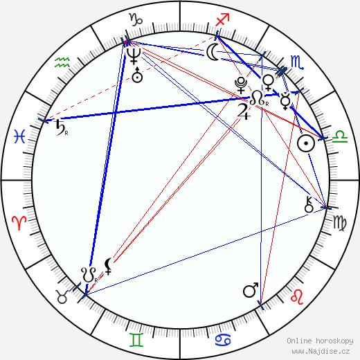 Jodelle Ferland wikipedie wiki 2019, 2020 horoskop