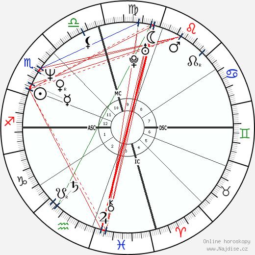 Jodie Foster wikipedie wiki 2020, 2021 horoskop