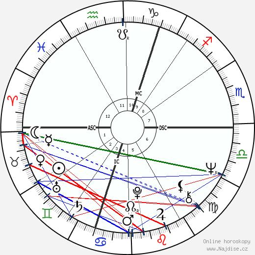 Joe Cocker wikipedie wiki 2018, 2019 horoskop