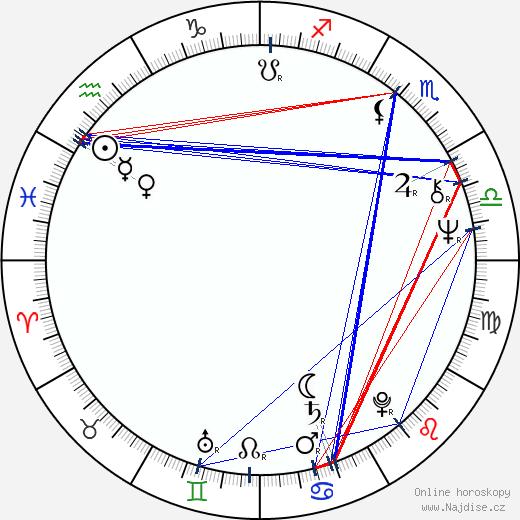 Joe Estevez wikipedie wiki 2017, 2018 horoskop