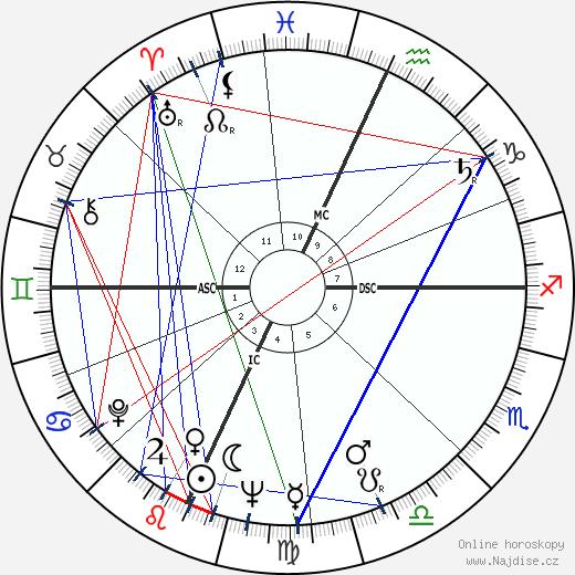 Joe Feeney wikipedie wiki 2017, 2018 horoskop