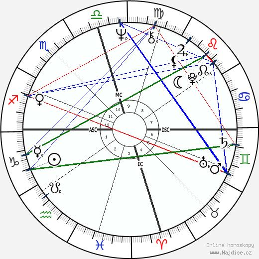 Joe Frazier wikipedie wiki 2020, 2021 horoskop