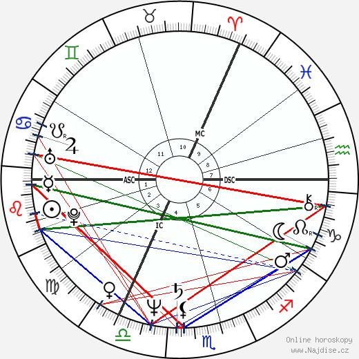 Joe Jackson wikipedie wiki 2017, 2018 horoskop