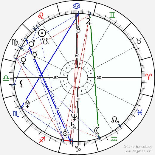 Joe Jonas wikipedie wiki 2018, 2019 horoskop