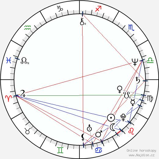 Joe Lynn Turner wikipedie wiki 2019, 2020 horoskop