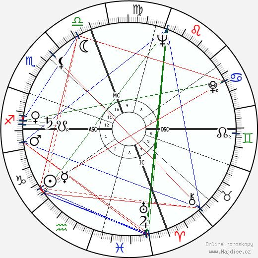 Joe Muranyi wikipedie wiki 2017, 2018 horoskop