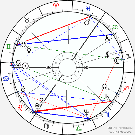 Joe Penny wikipedie wiki 2019, 2020 horoskop