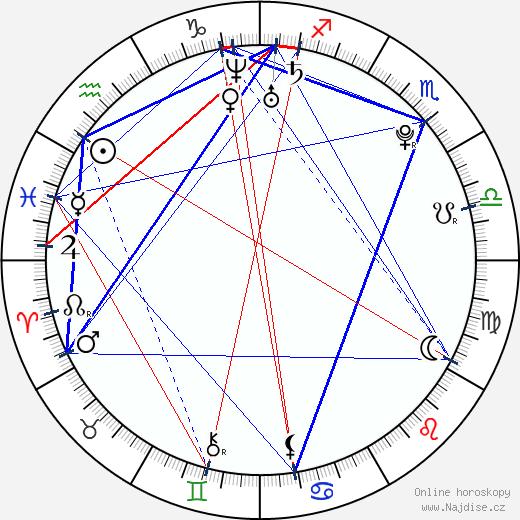 Joe Pichler wikipedie wiki 2018, 2019 horoskop