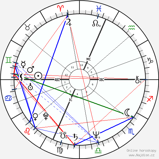 Joe Piscopo wikipedie wiki 2020, 2021 horoskop