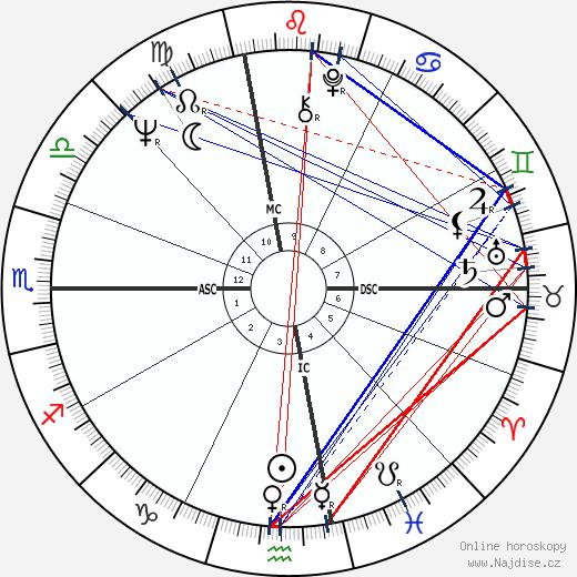 Joe Sparma wikipedie wiki 2019, 2020 horoskop
