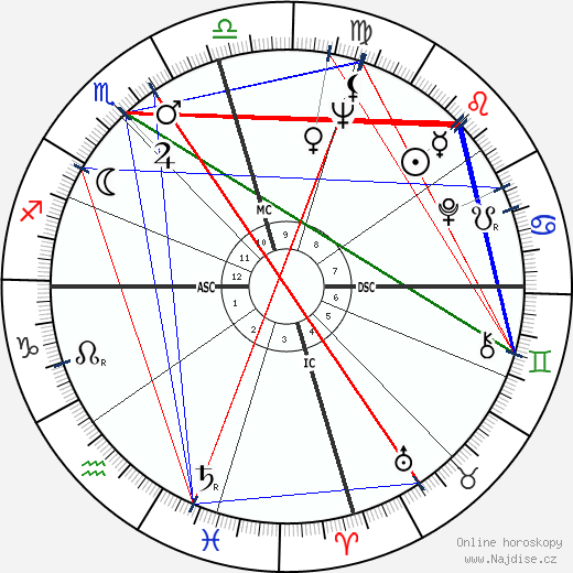 Joe Tex wikipedie wiki 2018, 2019 horoskop