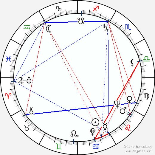 Joe Turkel wikipedie wiki 2020, 2021 horoskop