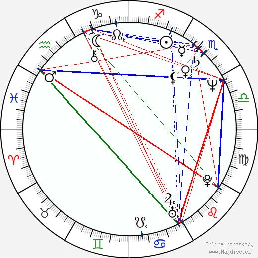 Joel Coen wikipedie wiki 2020, 2021 horoskop