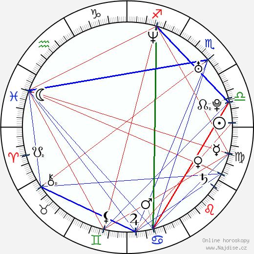 Joel David Moore wikipedie wiki 2020, 2021 horoskop
